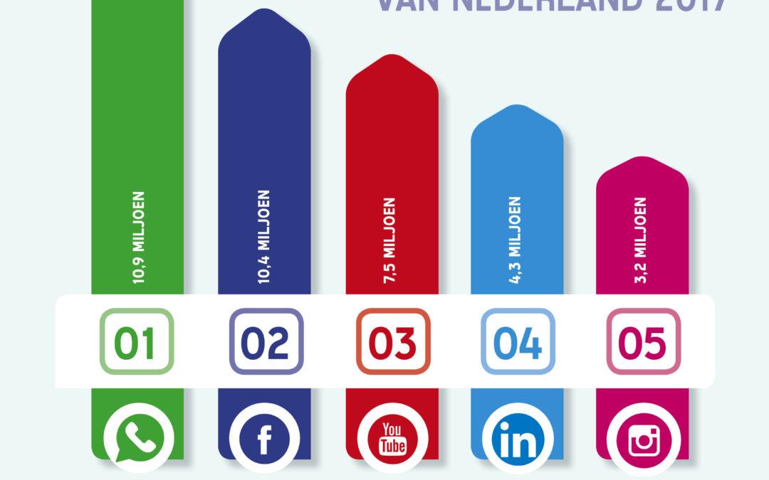 Het social media gebruik van Nederland